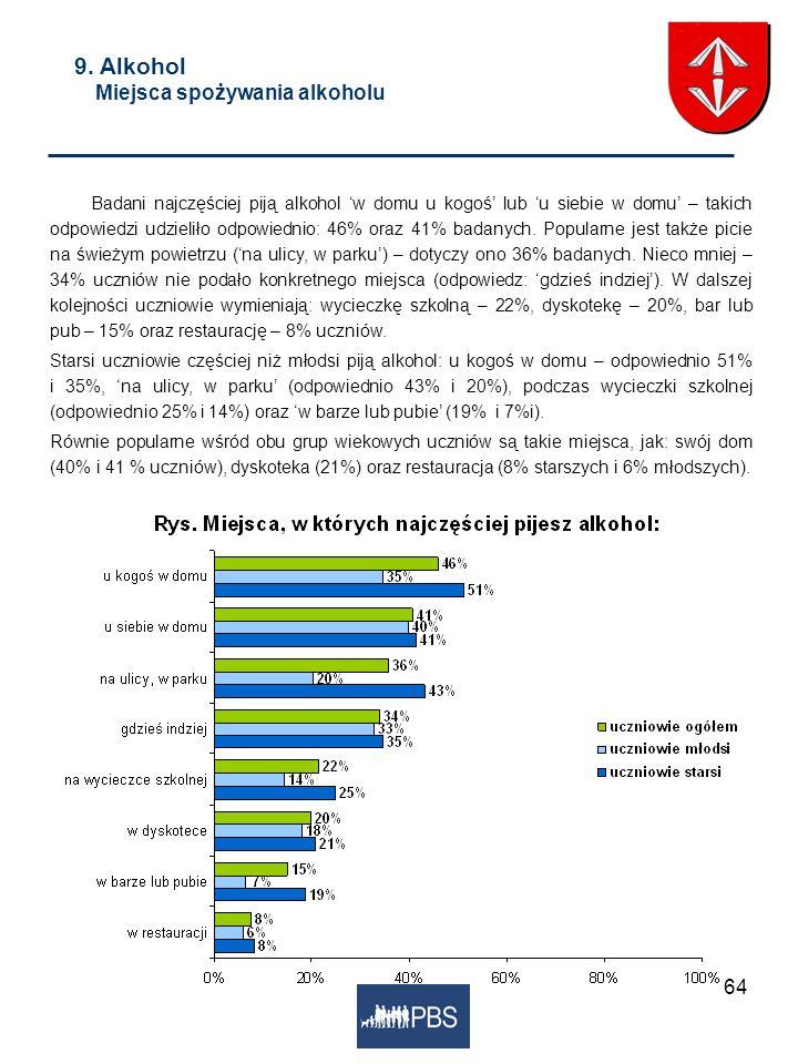 64 9. Alkohol Miejsca spożywania alkoholu Badani najczęściej piją alkohol w domu u kogoś lub u siebie w domu – takich odpowiedzi udzieliło odpowiednio