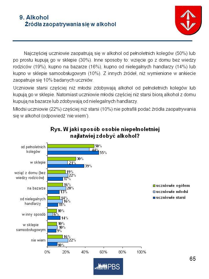 65 9. Alkohol Źródła zaopatrywania się w alkohol Najczęściej uczniowie zaopatrują się w alkohol od pełnoletnich kolegów (50%) lub po prostu kupują go