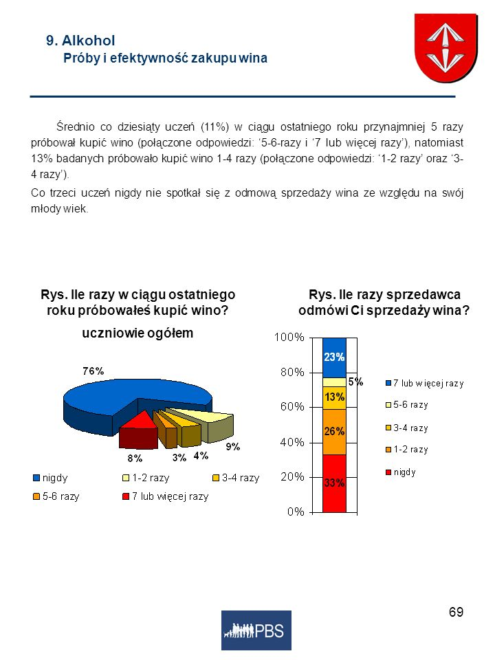 69 9. Alkohol Próby i efektywność zakupu wina Średnio co dziesiąty uczeń (11%) w ciągu ostatniego roku przynajmniej 5 razy próbował kupić wino (połącz