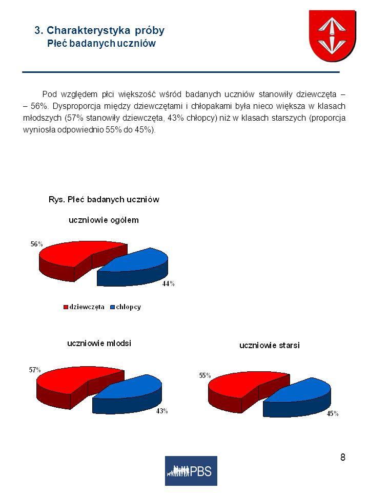 8 3. Charakterystyka próby Płeć badanych uczniów Pod względem płci większość wśród badanych uczniów stanowiły dziewczęta – – 56%. Dysproporcja między