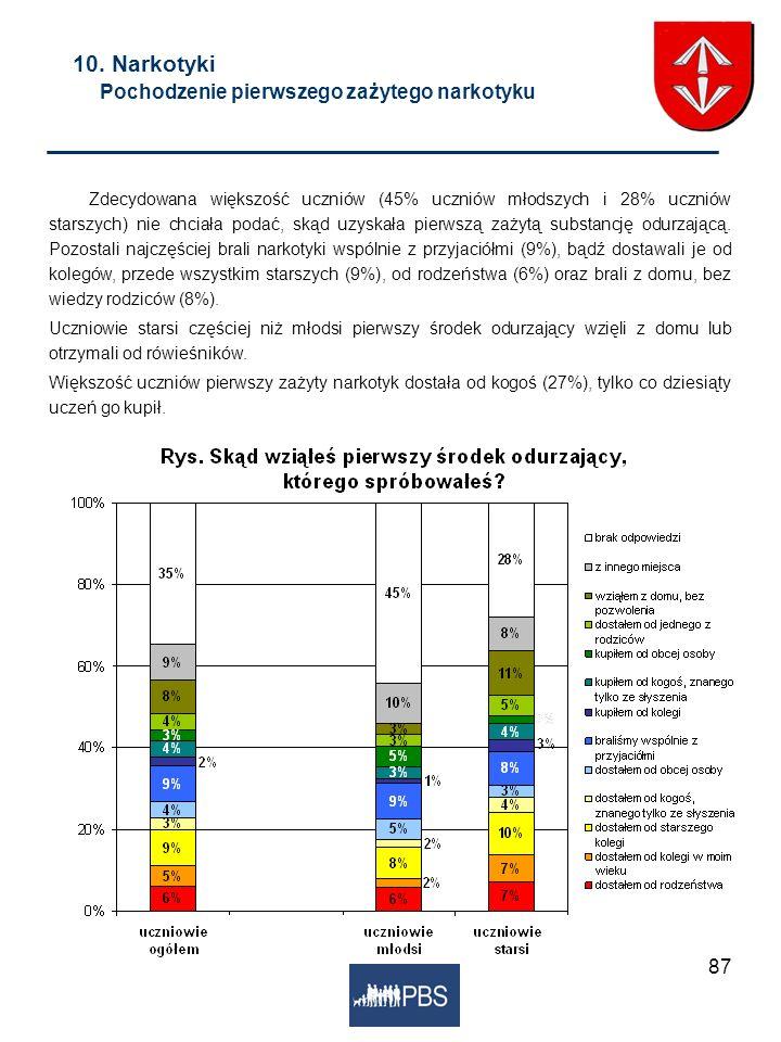87 10. Narkotyki Pochodzenie pierwszego zażytego narkotyku Zdecydowana większość uczniów (45% uczniów młodszych i 28% uczniów starszych) nie chciała p