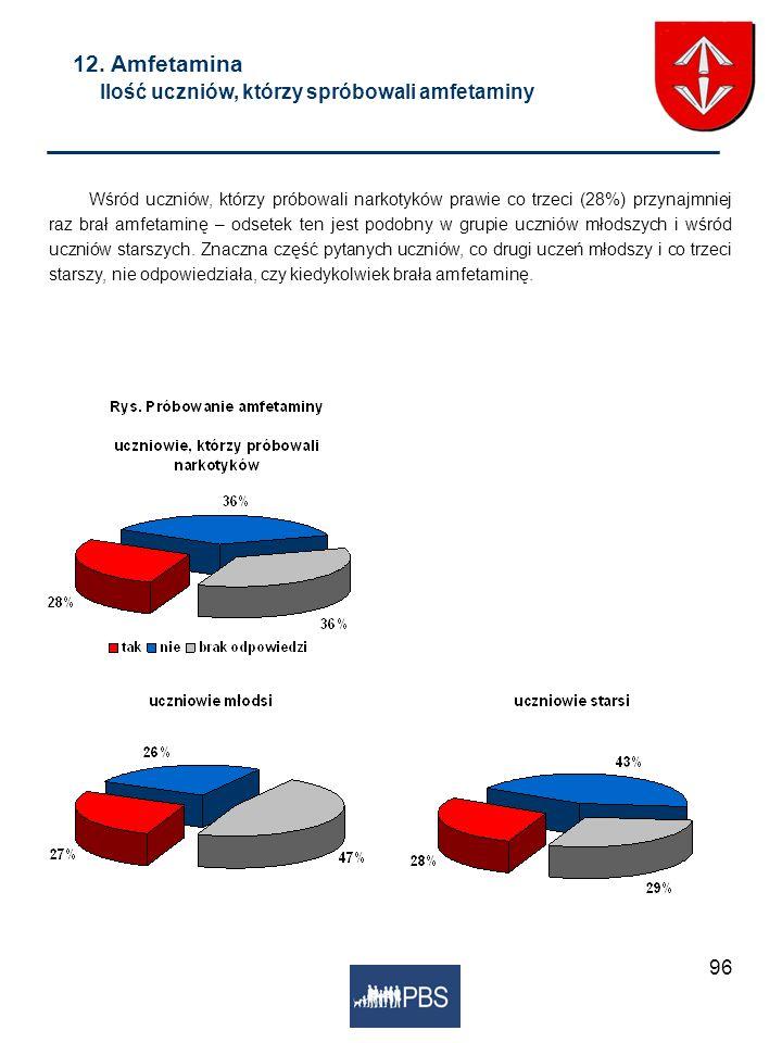 96 12. Amfetamina Ilość uczniów, którzy spróbowali amfetaminy Wśród uczniów, którzy próbowali narkotyków prawie co trzeci (28%) przynajmniej raz brał