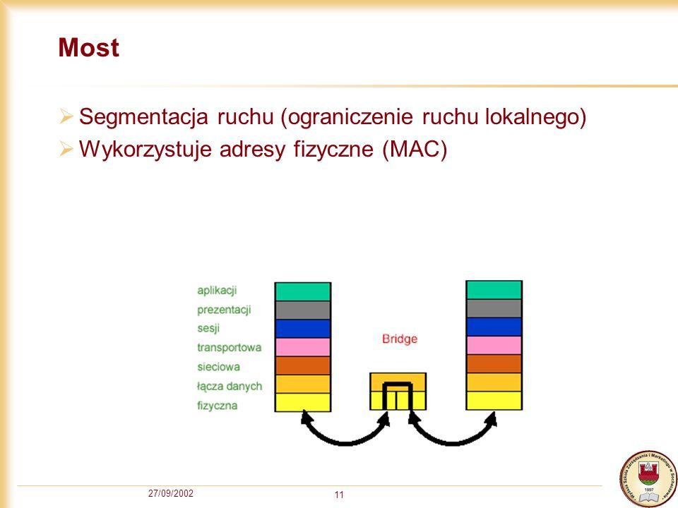 27/09/2002 11 Most Segmentacja ruchu (ograniczenie ruchu lokalnego) Wykorzystuje adresy fizyczne (MAC)