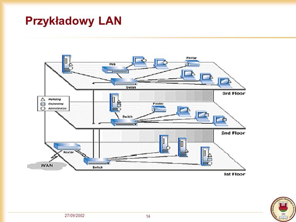 27/09/2002 14 Przykładowy LAN