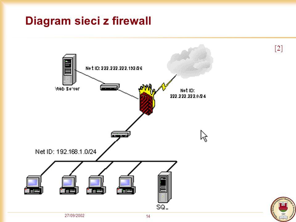 27/09/2002 14 Diagram sieci z firewall [2]