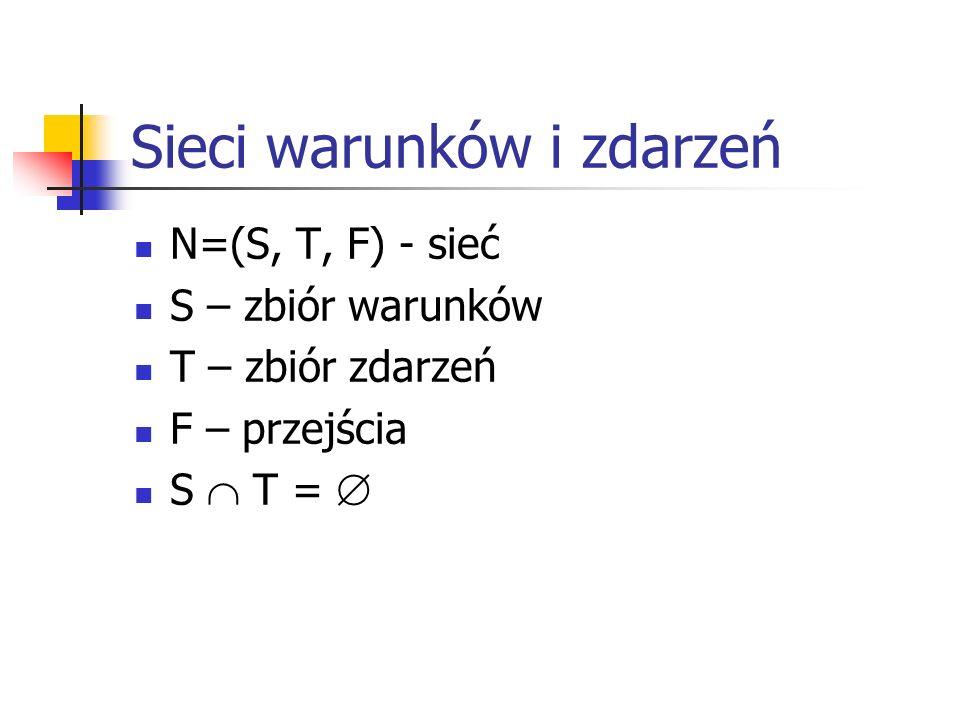 Sieci warunków i zdarzeń N=(S, T, F) - sieć S – zbiór warunków T – zbiór zdarzeń F – przejścia S T =