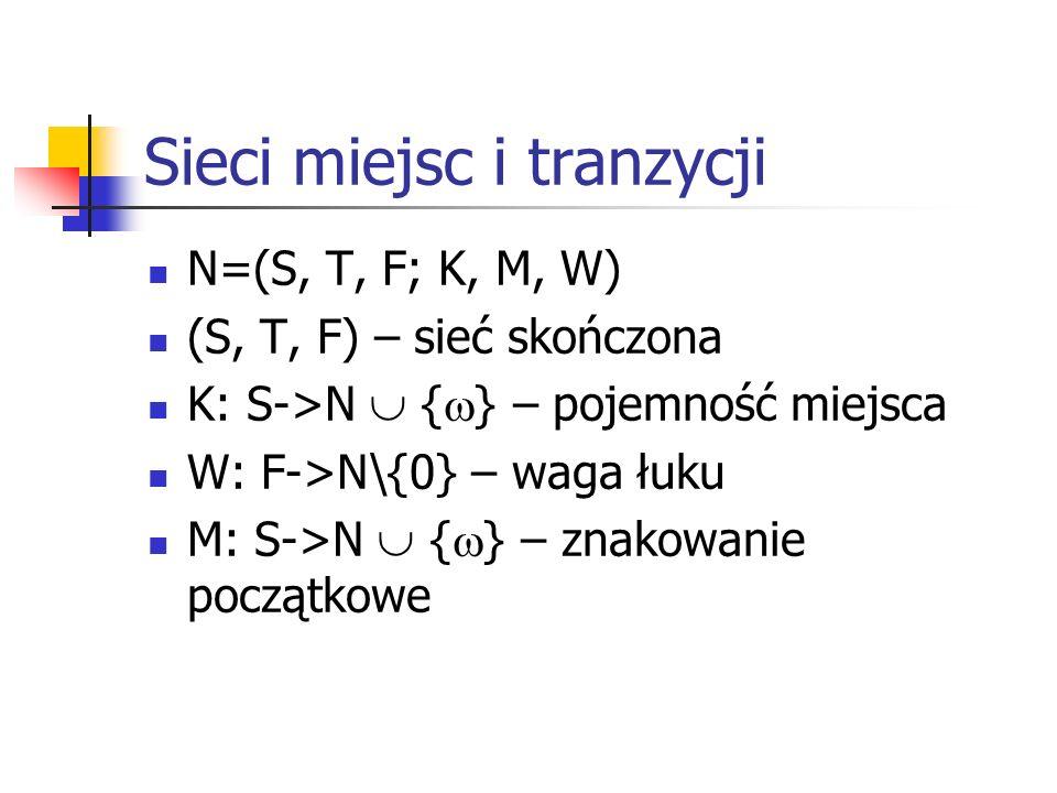 Sieci miejsc i tranzycji N=(S, T, F; K, M, W) (S, T, F) – sieć skończona K: S->N { } – pojemność miejsca W: F->N\{0} – waga łuku M: S->N { } – znakowa