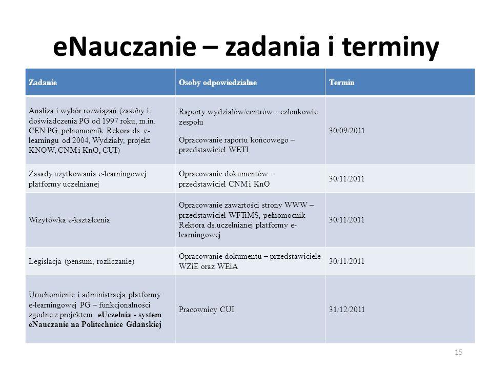 eNauczanie – zadania i terminy 15 ZadanieOsoby odpowiedzialneTermin Analiza i wybór rozwiązań (zasoby i doświadczenia PG od 1997 roku, m.in. CEN PG, p