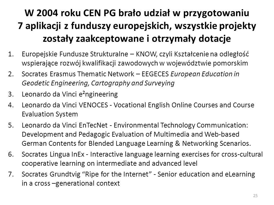 W 2004 roku CEN PG brało udział w przygotowaniu 7 aplikacji z funduszy europejskich, wszystkie projekty zostały zaakceptowane i otrzymały dotacje 1.Eu
