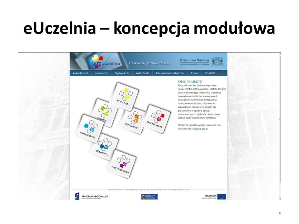 eUczelnia – koncepcja modułowa rok 2011 1.Jako pierwszy, w tym roku został z powodzeniem wdrożony na wszystkich dziewięciu wydziałach uczelni, eDziekanat.