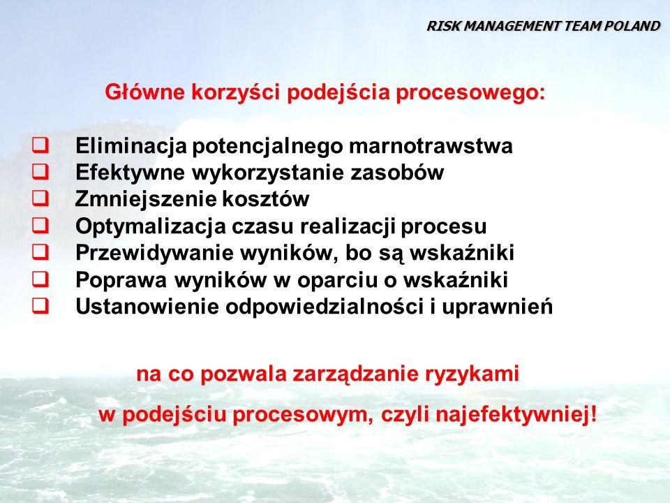 PROCES LECZENIA Ryzyka Procesy wspomagające, np.