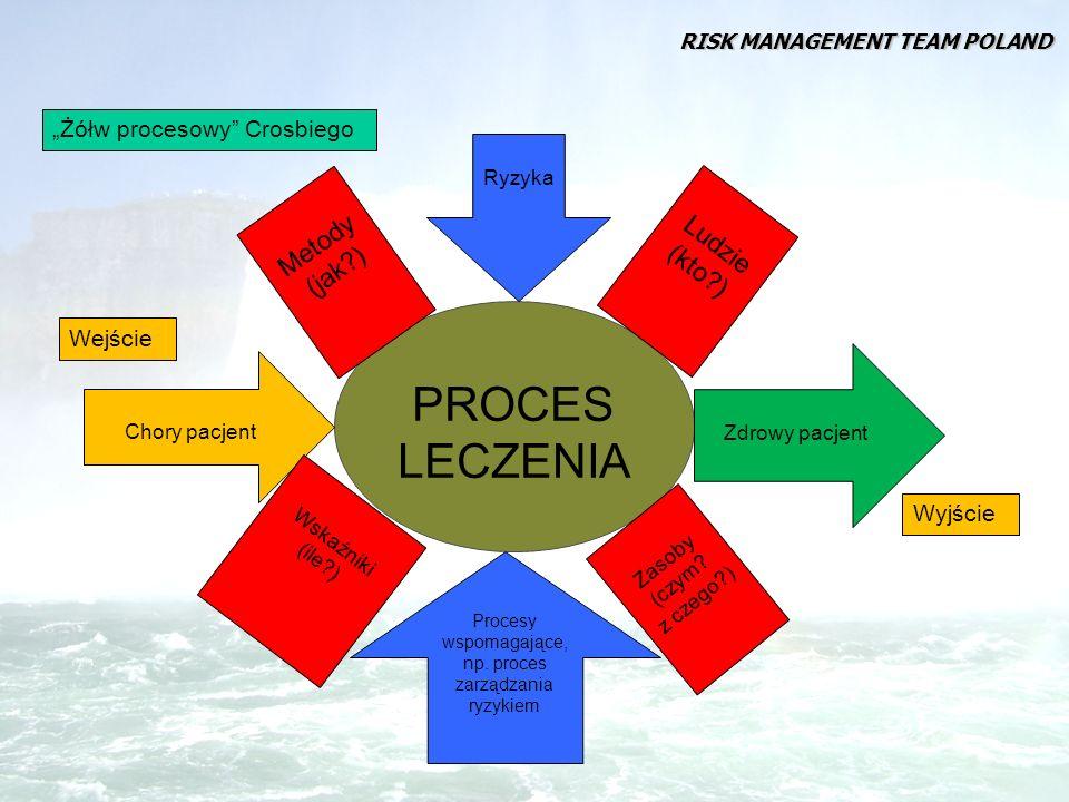 W jakim celu zarządzamy placówką medyczną.Aby osiągnąć cele statutowe i biznesowe.