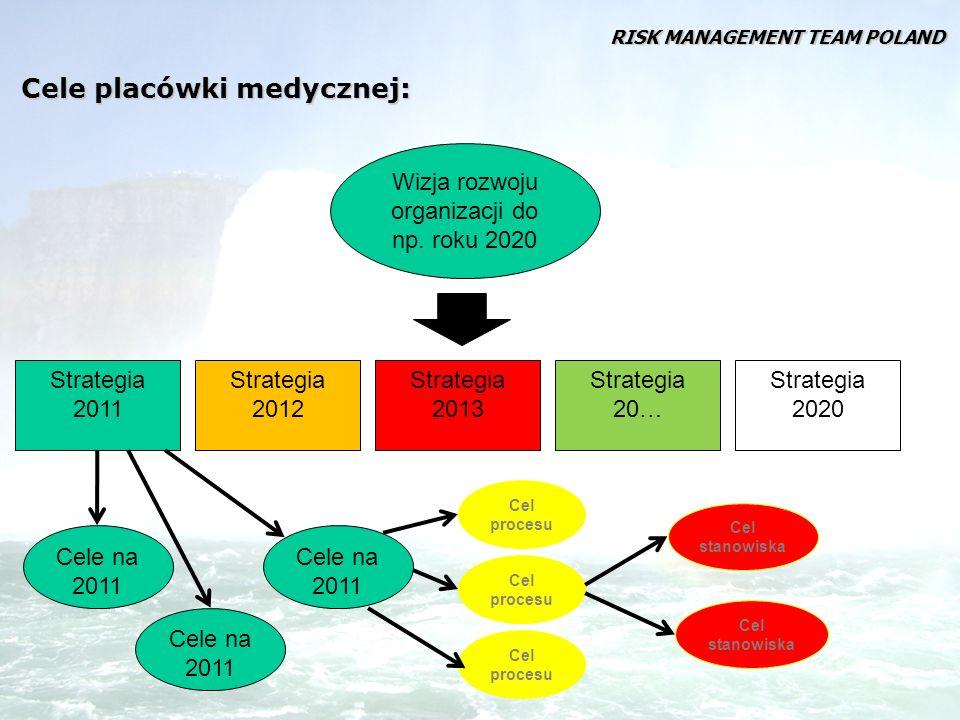 Cele i polityka organizacji jest przenoszona na poziom procesów Potrzeby i wymagania klientów Strategia firmy (interes właścicieli) Polityka Cele Proces Wymagania prawa Trendy rozwoju branży Sprzężenie zwrotne Uwarunkowania otoczenia RISK MANAGEMENT TEAM POLAND
