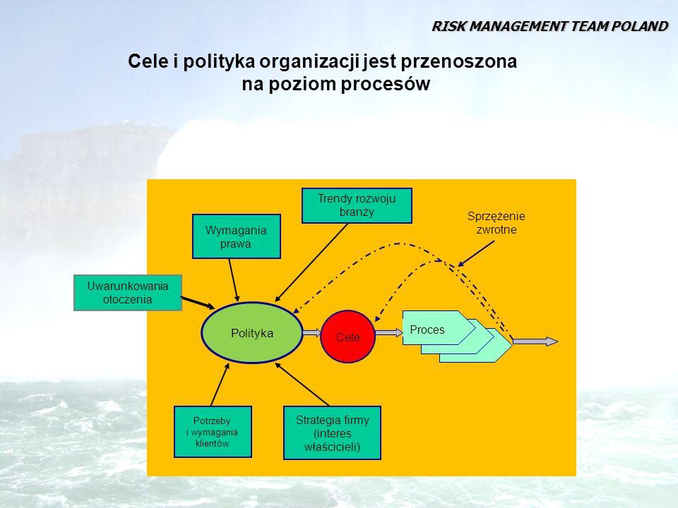 Cele i polityka organizacji jest przenoszona na poziom procesów Potrzeby i wymagania klientów Strategia firmy (interes właścicieli) Polityka Cele Proc
