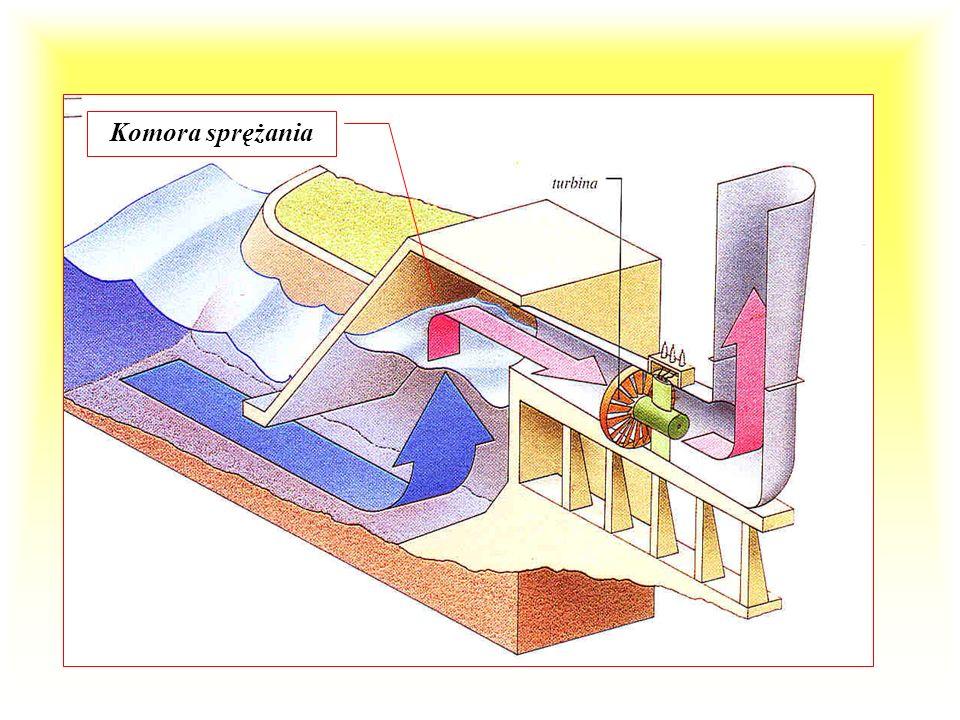 Siła fal elektrownia falowa Energia fal morskich przekształcana jest w energię elektryczną. W zależności od systemu działania można wyróżnić elektrown