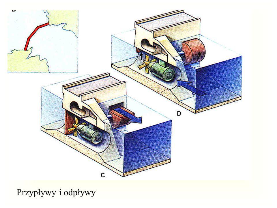 elektrownia falowa - schemat Komora sprężania