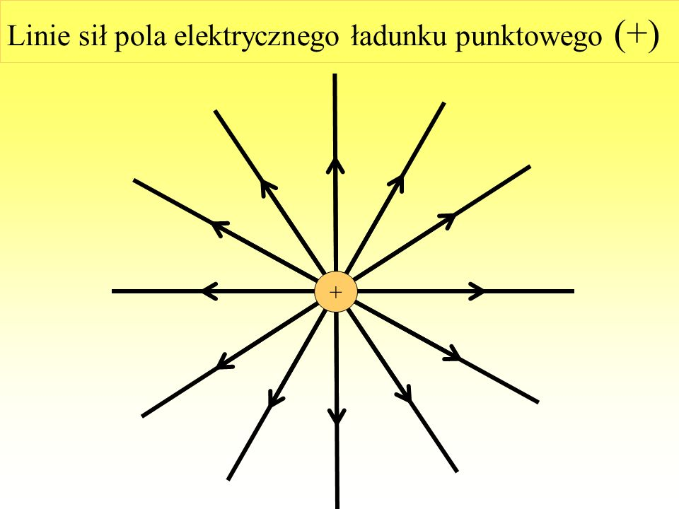 Linie sił pola elektrycznego Jednym ze sposobów graficznego przedstawienia pola elektrycznego jest wyrysowanie linii pola. Są to krzywe, do których st