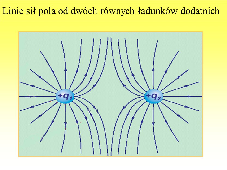 Linie sił pola od dwóch równych ładunków różnoimiennych