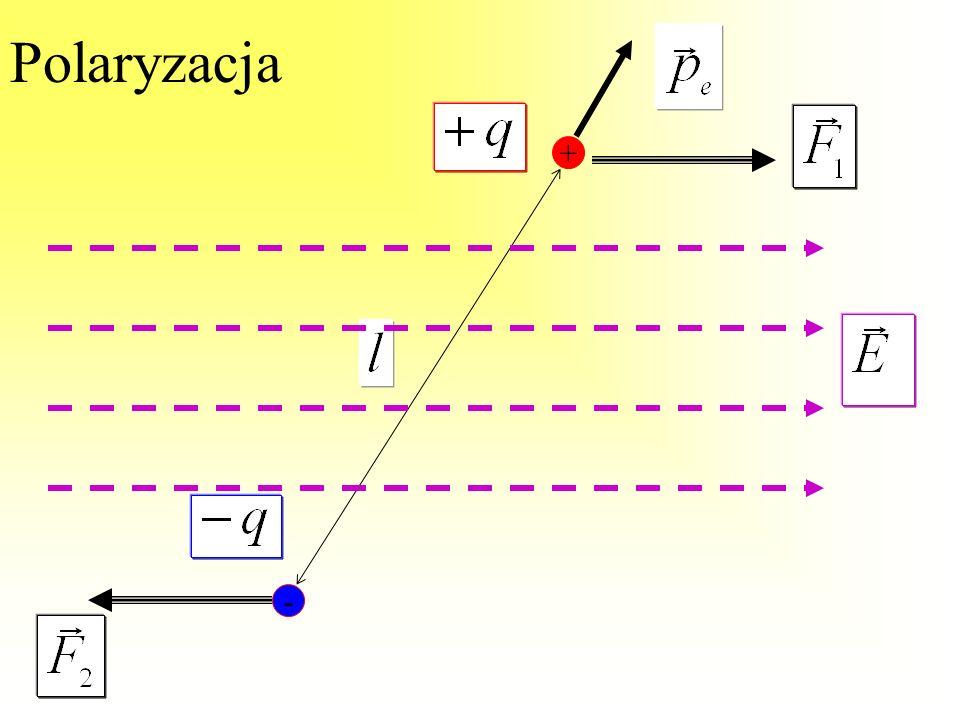 Polaryzacja Cząsteczka jako całość jest obojętna ładunki elektronów i jąder równoważą się +q -qNie wyklucza to posiadania właściwości elektrycznych: z