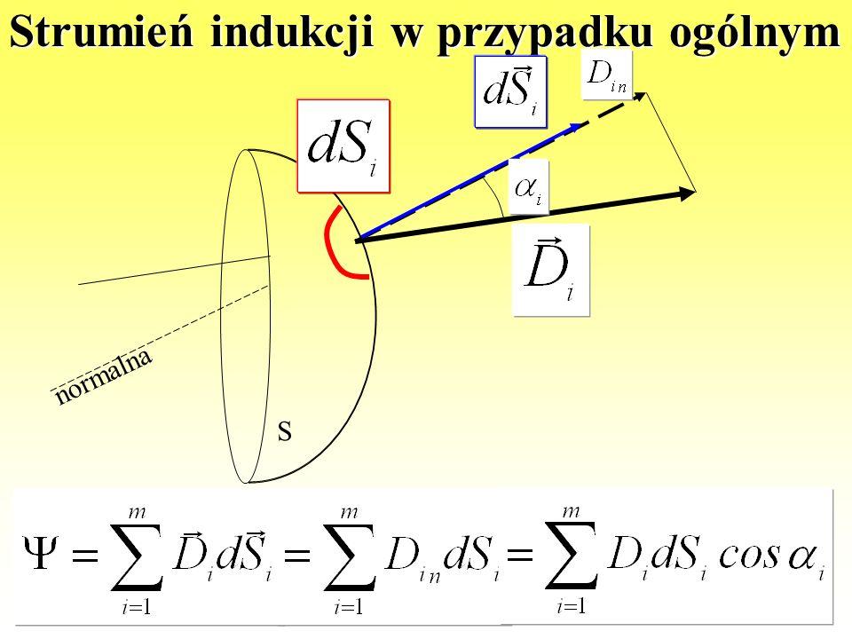 Strumień indukcji Wartość wektora indukcji (prostopadła do powierzchni S i stała na całej powierzchni) Pole powierzchni przez którą przenika wektor in