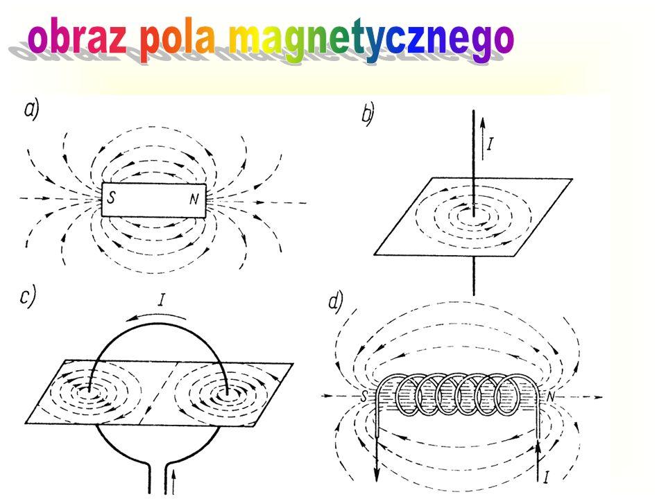 Pole magnetostatyczne POLE MAGNETYCZNEPOLE MAGNETYCZNE wytworzone przez poruszające się ładunki elektryczne. Charakteryzuje się tym, że na poruszające