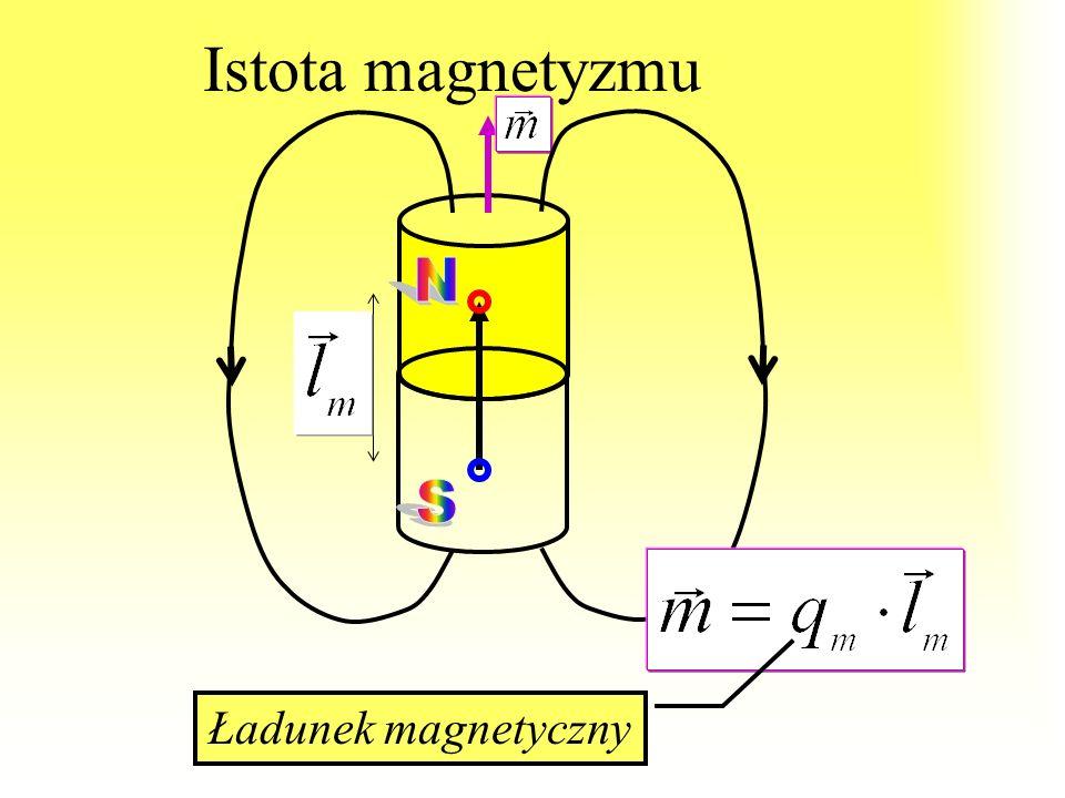 Natężenie i indukcja magnetyczna przenikalność magnetyczna Wielkość fizyczna charakteryzująca środowisko ze względu na jego magnetyczne właściwości pr