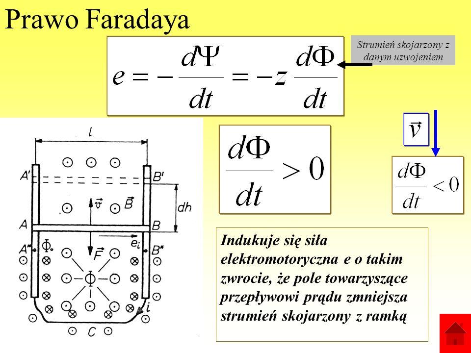 Zjawisko indukcji elektromagnetycznej Powstawanie napięcia w uzwojeniu (przewodzie) pod wpływem jakiejkolwiek zmiany strumienia magnetycznego skojarzo