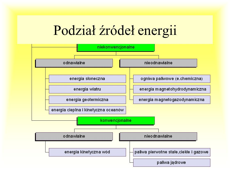 Udział procentowy w światowej produkcji energii odnawialnych: WodnaWodna BiomasyBiomasy GeotermalnaGeotermalna WiatruWiatru SłonecznaSłoneczna 92,5 5,