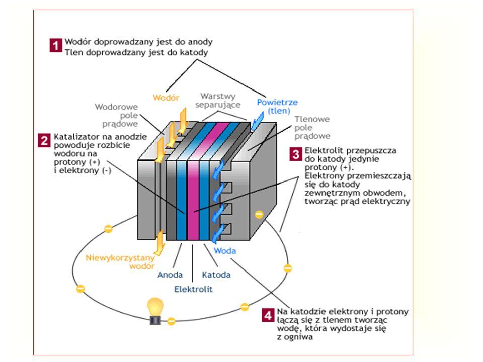 OGNIWO PALIWOWE Energia chemiczna wyzwolona w procesach utleniających jest oddawana bezpośrednio jako prąd elektryczny wytwarzanie prądu stałego niski