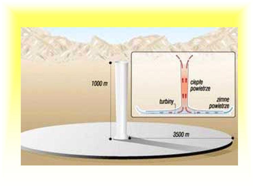 Komin słoneczny komin słoneczny to bardzo wysoki komin (1000 m) otoczony przezroczystym pokryciem, pod którym powietrze ogrzewa się (zmniejszając równ