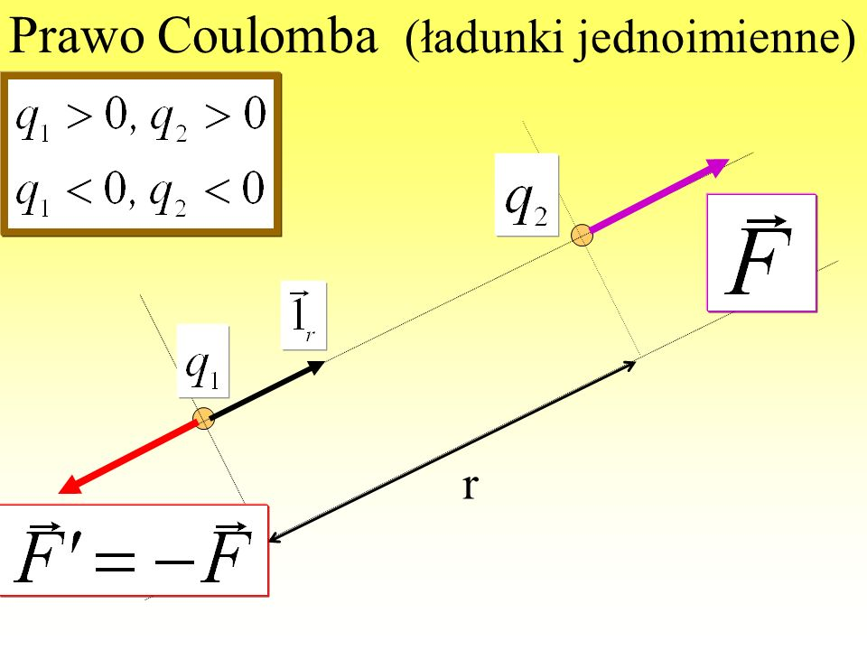 Prawo Coulomba Ładunki punktowe Przenikalność dielektryczna środowiska (bezwzględna) Siła oddziaływania