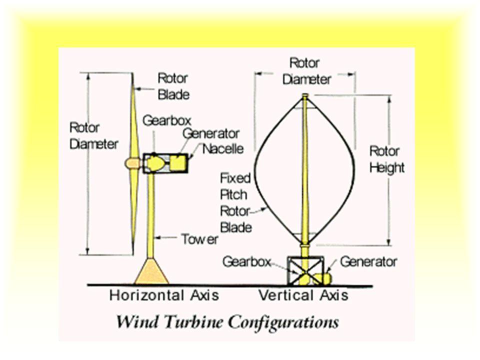 Typy turbin Wertykalne –Turbina Darreiusa (Giromill, cykloturbina) –Savoniusa (Finlandia 1922). Horiztonalne