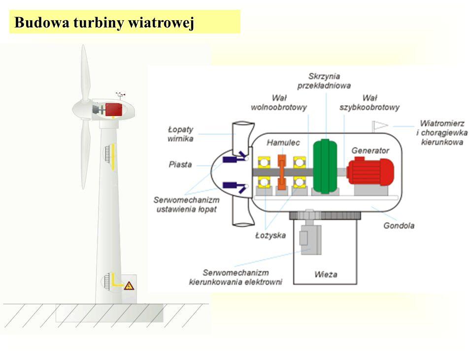 Typy turbin