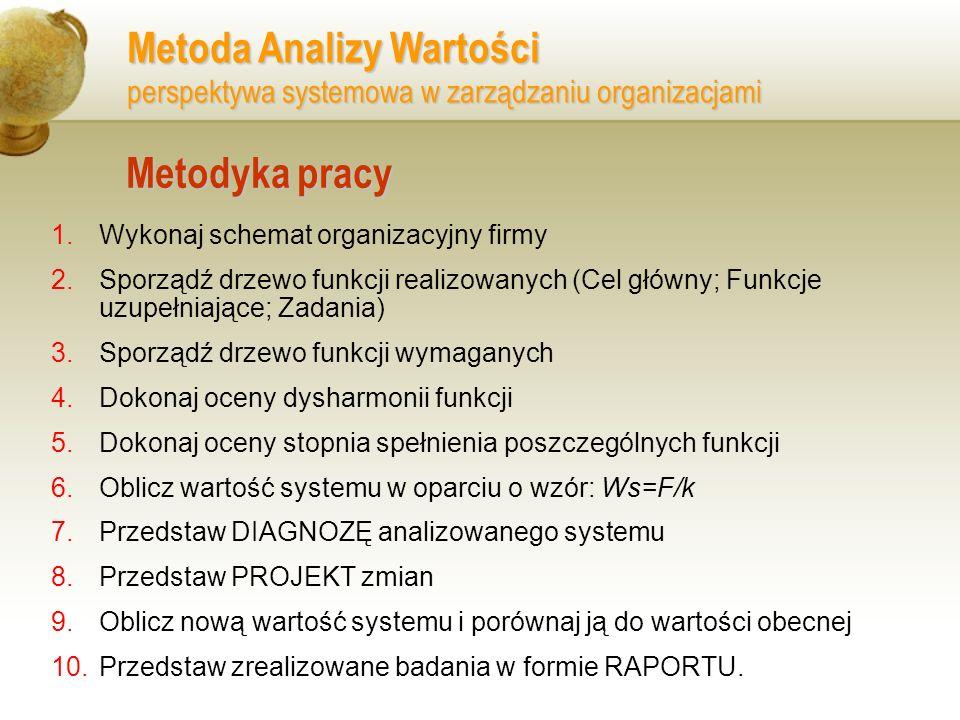 Metafory, modele organizacyjne...Inwertywna struktura organizacyjna Źródło: M.