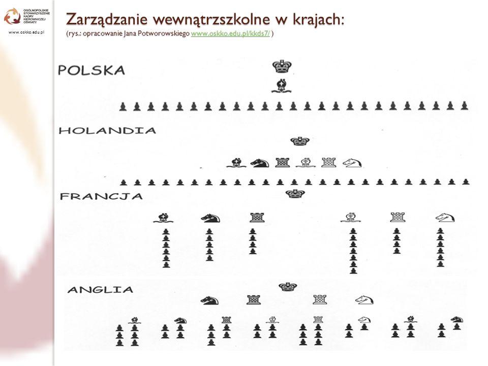 (rys.: opracowanie Jana Potworowskiego www.oskko.edu.pl/kkds7/ )www.oskko.edu.pl/kkds7/