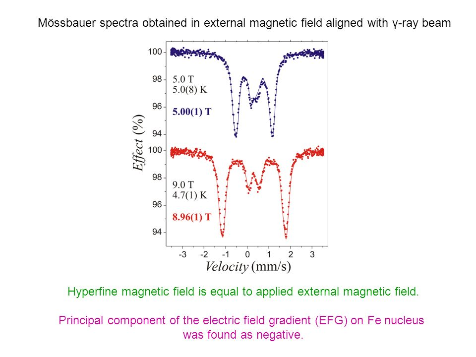 Mössbauer spectra obtained in external magnetic field aligned with γ-ray beam Hyperfine magnetic field is equal to applied external magnetic field. Pr