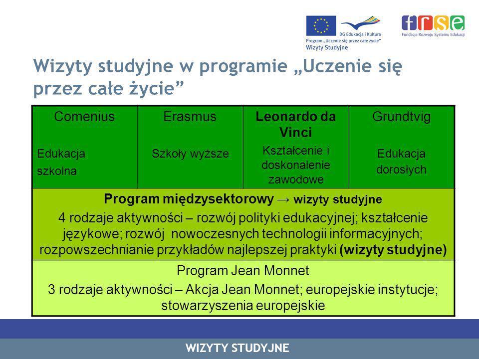 Wizyty studyjne w programie Uczenie się przez całe życie W programie międzysektorowym – 4 kluczowe działania: współpraca w zakresie polityki edukacyjnej i innowacji (opracownie danych, statystyk, analiz); wizyty studyjne języki obce rozwój nowoczesnych technologii informacyjnych rozpowszechnianie przykładów najlepszej praktyki Program Wizyt Studyjnych umożliwia tworzenie połączeń pomiędzy programami sektorowymi: Comenius, Grundtvig, Erasmus, Leonardo da Vinci dzięki udziałowi ekspertów z różnych dziedzin w wizytach.