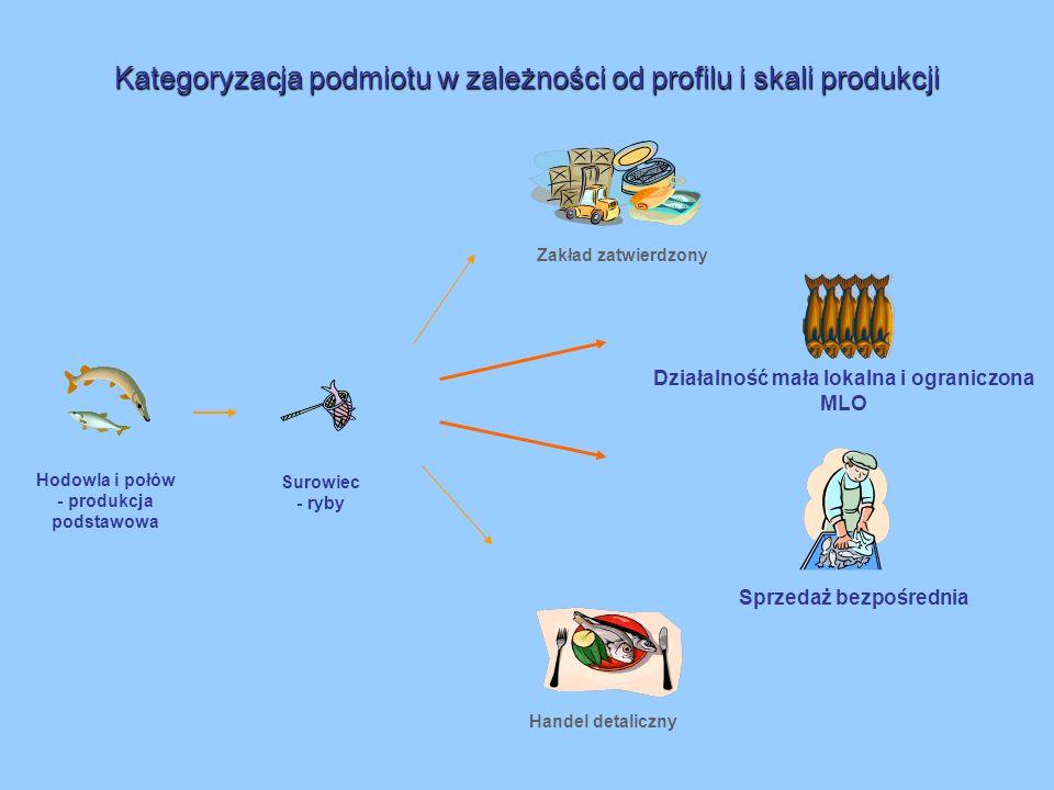 Kategoryzacja podmiotu w zależności od profilu i skali produkcji Sprzedaż bezpośrednia Działalność mała lokalna i ograniczona MLO Zakład zatwierdzony