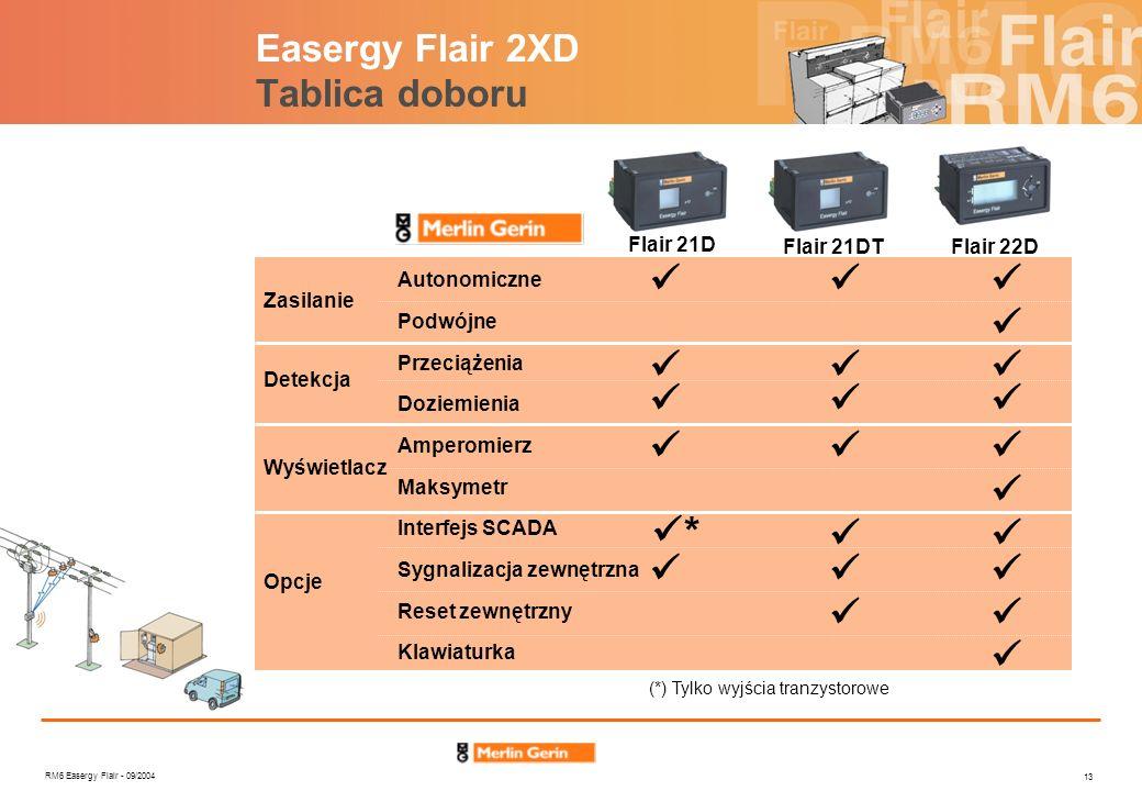 RM6 Easergy Flair - 09/2004 13 Sygnalizacja zewnętrzna Reset zewnętrzny Klawiaturka Flair 21D Flair 21DTFlair 22D Podwójne Autonomiczne Interfejs SCAD