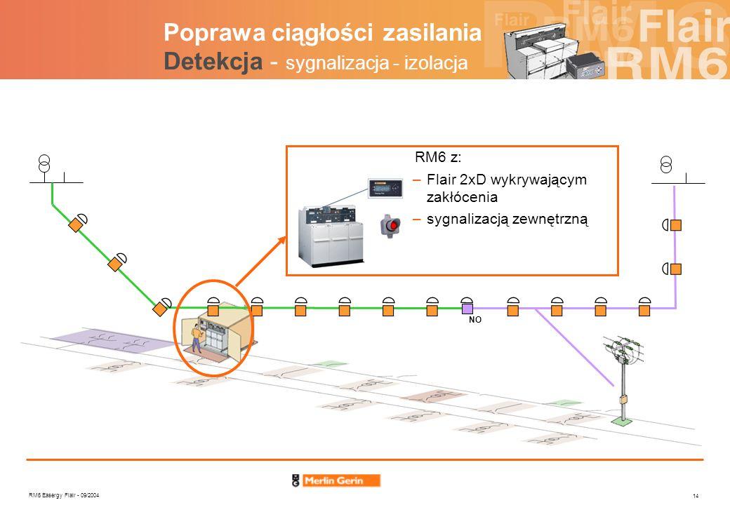 RM6 Easergy Flair - 09/2004 14 NO Poprawa ciągłości zasilania Detekcja - sygnalizacja - izolacja RM6 z: –Flair 2xD wykrywającym zakłócenia –sygnalizac
