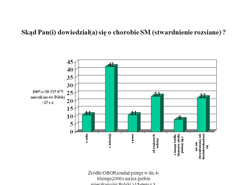 Źródło:OBOP,sondaż przepr.w dn.4- 6lutego2000 r.na los.próbie mieszkańców Polski >15-tego r.ż. Skąd Pan(i) dowiedział(a) się o chorobie SM (stwardnien