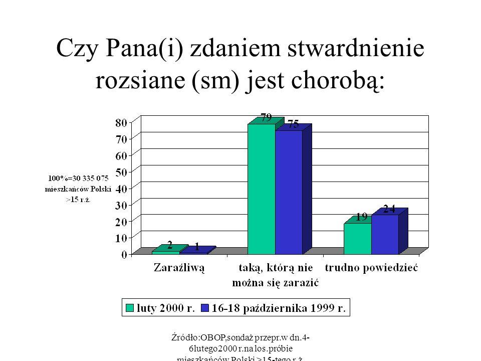 Źródło:OBOP,sondaż przepr.w dn.4- 6lutego2000 r.na los.próbie mieszkańców Polski >15-tego r.ż. Czy Pana(i) zdaniem stwardnienie rozsiane (sm) jest cho