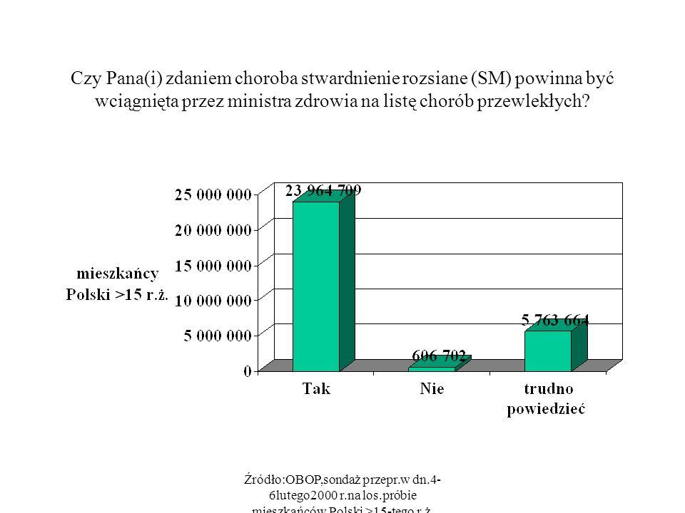 Źródło:OBOP,sondaż przepr.w dn.4- 6lutego2000 r.na los.próbie mieszkańców Polski >15-tego r.ż. Czy Pana(i) zdaniem choroba stwardnienie rozsiane (SM)