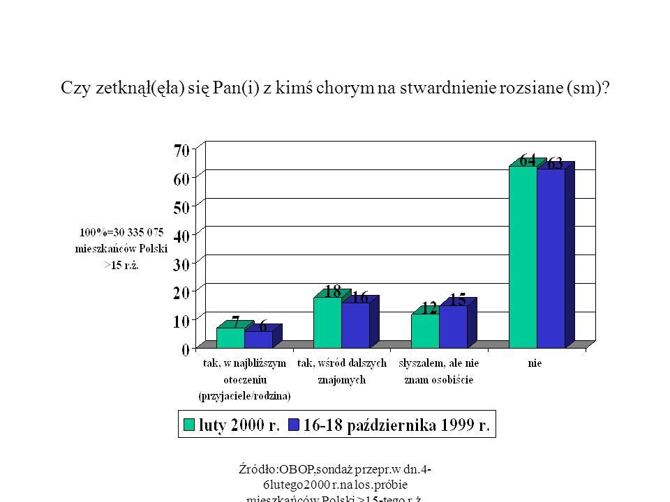 Źródło:OBOP,sondaż przepr.w dn.4- 6lutego2000 r.na los.próbie mieszkańców Polski >15-tego r.ż. Czy zetknął(ęła) się Pan(i) z kimś chorym na stwardnien