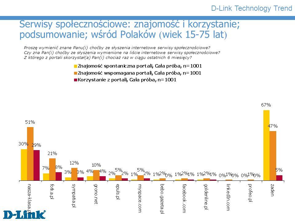 D-Link Technology Trend Serwisy społecznościowe: znajomość i korzystanie; podsumowanie; wśród Polaków ( wiek 15-75 lat ) Proszę wymienić znane Panu(i) choćby ze słyszenia internetowe serwisy społecznościowe.