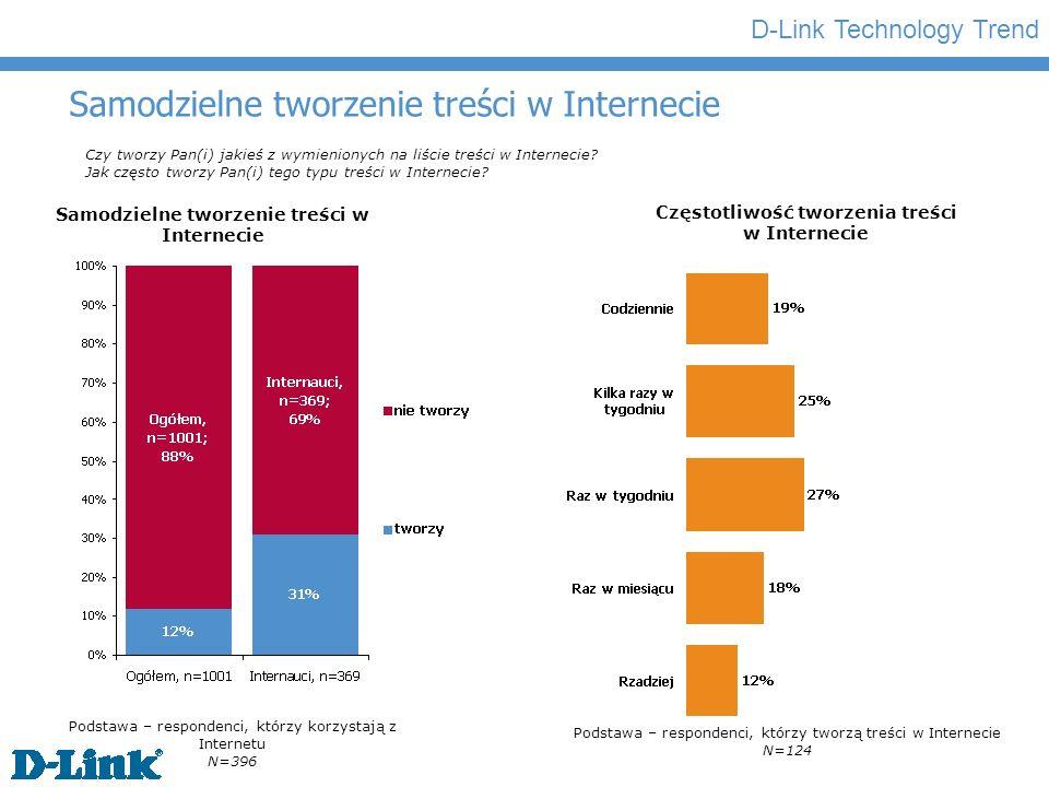 D-Link Technology Trend Samodzielne tworzenie treści w Internecie Czy tworzy Pan(i) jakieś z wymienionych na liście treści w Internecie.