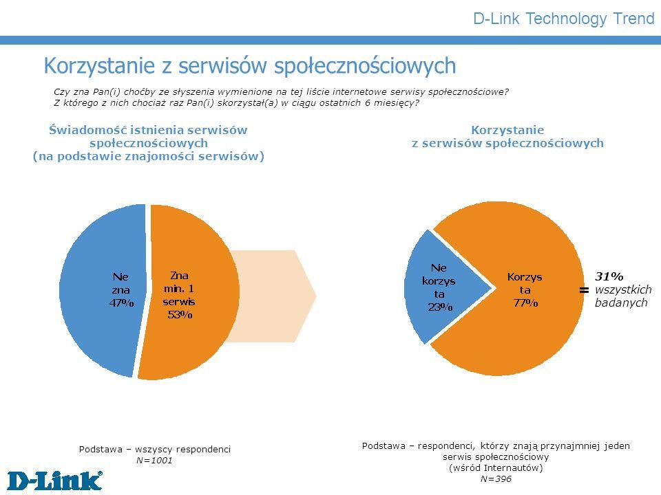 D-Link Technology Trend Korzystanie z serwisów społecznościowych Czy zna Pan(i) choćby ze słyszenia wymienione na tej liście internetowe serwisy społecznościowe.