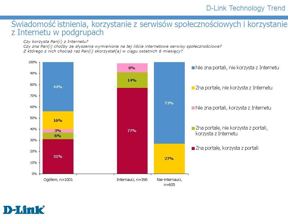 D-Link Technology Trend Znajomość spontaniczna serwisów społecznościowych Proszę wymienić znane Panu(i) choćby ze słyszenia internetowe serwisy społecznościowe.