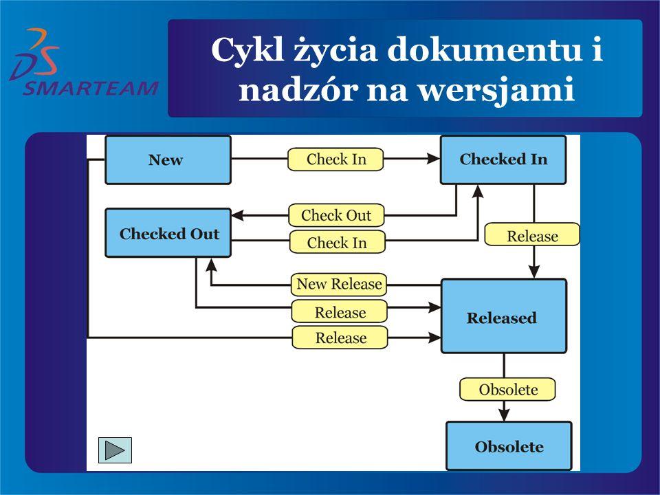 Cykl życia dokumentu i nadzór na wersjami