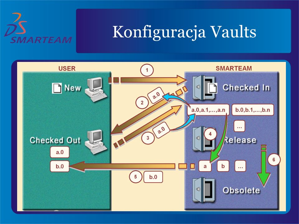 Konfiguracja Vaults